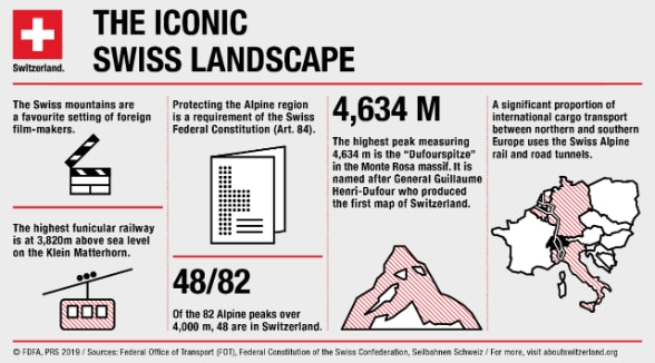 The infographic features a few fascinating facts about Switzerland's record-breaking mountains. Did you know that a considerable share of international freight traffic between Northern and Southern Europe passes through the Swiss Alps?