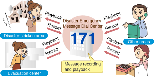 Using disaster message telephone service 171